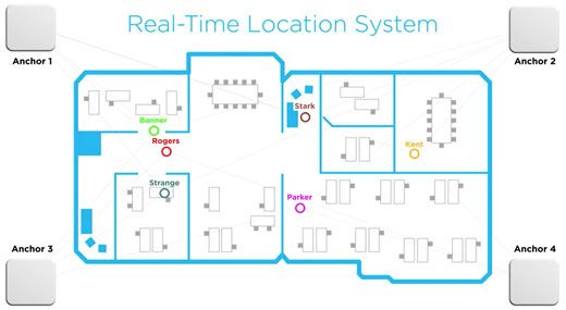 real time location sensor