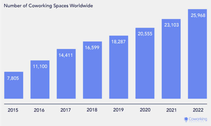 no of coworking space  world wide